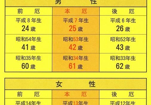 H31厄年表